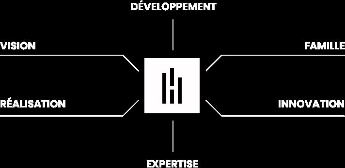 Développement, Famille, Innovation, Expertise, Réalisation, Vision